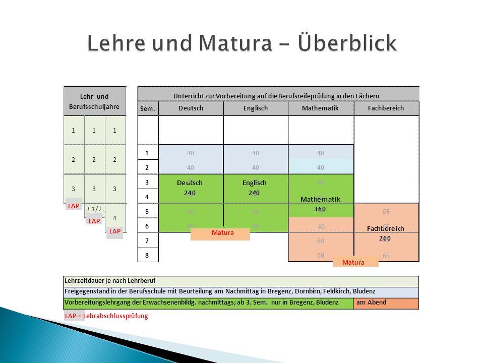 Lehre und Matura 40 2 3 Sem.Sem.