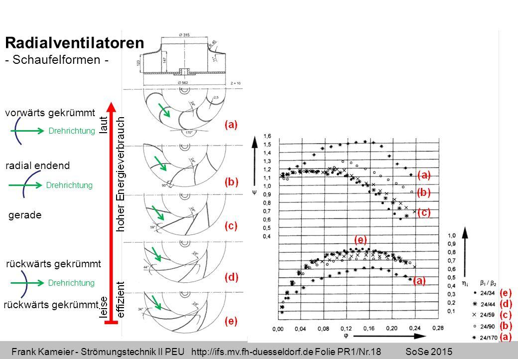 Frank Kameier - Strömungstechnik II PEU http://ifs.mv.fh-duesseldorf.de Folie PR1/Nr.18 SoSe 2015 Radialventilatoren - Schaufelformen - vorwärts gekrümmt Drehrichtung radial endend gerade Drehrichtung rückwärts gekrümmt Drehrichtung