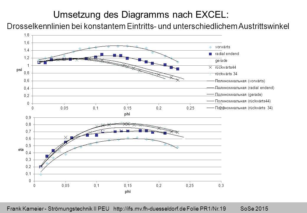 Frank Kameier - Strömungstechnik II PEU http://ifs.mv.fh-duesseldorf.de Folie PR1/Nr.19 SoSe 2015 Drosselkennlinien bei konstantem Eintritts- und unte