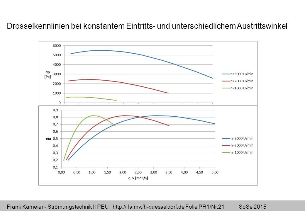 Frank Kameier - Strömungstechnik II PEU http://ifs.mv.fh-duesseldorf.de Folie PR1/Nr.21 SoSe 2015 Drosselkennlinien bei konstantem Eintritts- und unte