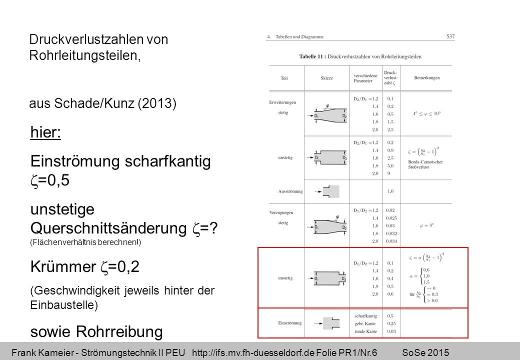 Frank Kameier - Strömungstechnik II PEU http://ifs.mv.fh-duesseldorf.de Folie PR1/Nr.6 SoSe 2015 Druckverlustzahlen von Rohrleitungsteilen, aus Schade/Kunz (2013) hier: Einströmung scharfkantig  =0,5 unstetige Querschnittsänderung  =.