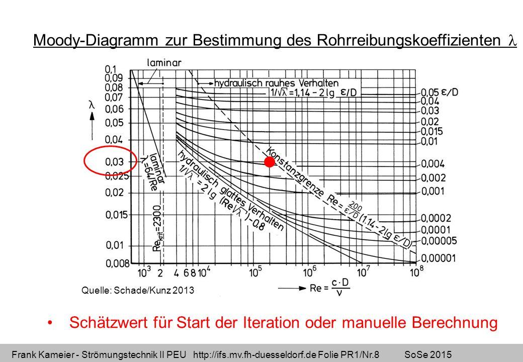 Frank Kameier - Strömungstechnik II PEU http://ifs.mv.fh-duesseldorf.de Folie PR1/Nr.9 SoSe 2015 Formel nach Colebrook-White statt des Moody-Diagramms Für das vorliegende Beispiel: lambda=(-2*LOG((2,51/(Re*(WENN(lambda=0;0,03;lambda))^0,5))+(epsilon/(3,71*D_2))))^-2 lambda =f(Re,  /d)Re=c*D/nue,  /d = relative Wandrauhigkeit Somit steht lambda auf beiden Seiten der Gleichung => Iteration (Schätzung) ist notwendig!