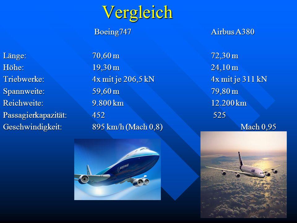 Vergleich Boeing747 Airbus A380 Boeing747 Airbus A380 Länge:70,60 m72,30 m Höhe:19,30 m24,10 m Triebwerke: 4x mit je 206,5 kN 4x mit je 311 kN Spannwe