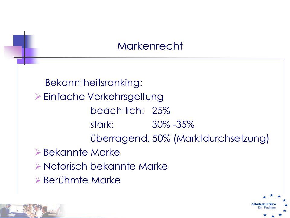 Markenrecht Bekanntheitsranking:  Einfache Verkehrsgeltung beachtlich: 25% stark: 30% -35% überragend: 50% (Marktdurchsetzung)  Bekannte Marke  Not