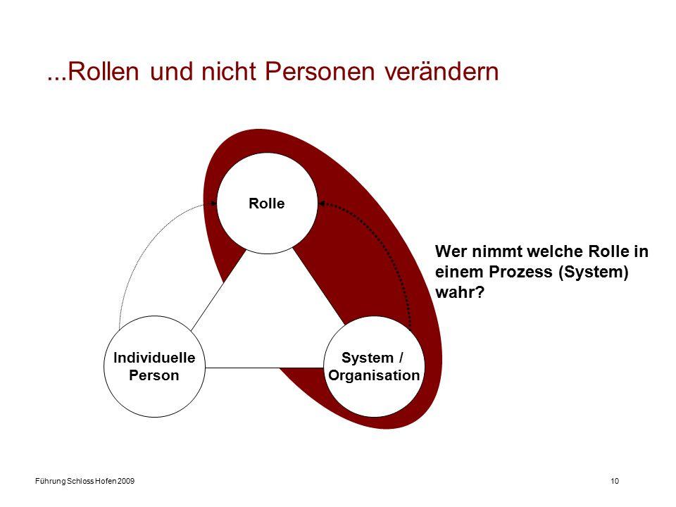 Führung Schloss Hofen 200910...Rollen und nicht Personen verändern Individuelle Person System / Organisation Rolle Wer nimmt welche Rolle in einem Prozess (System) wahr?