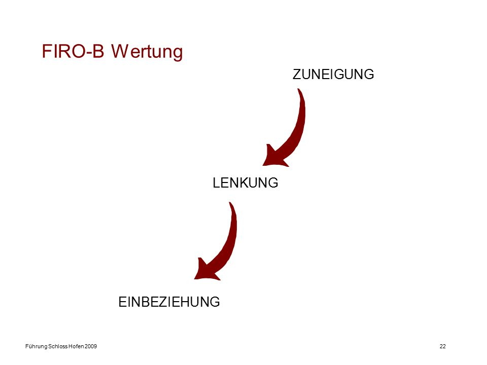Führung Schloss Hofen 200922 FIRO-B Wertung ZUNEIGUNG LENKUNG EINBEZIEHUNG