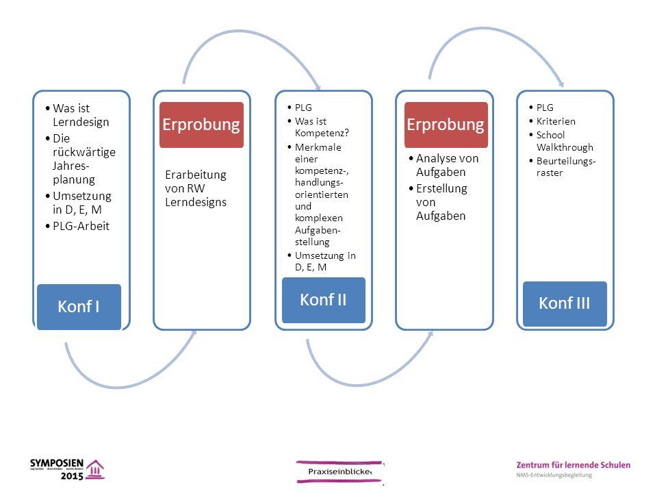Was ist Lerndesign Die rückwärtige Jahres- planung Umsetzung in D, E, M PLG-Arbeit Konf I Erarbeitung von RW Lerndesigns Erprobung PLG Was ist Kompete
