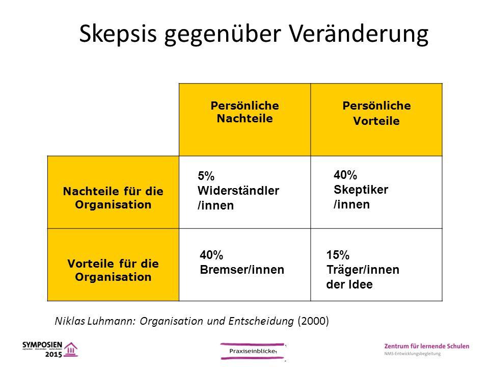 Persönliche Nachteile Persönliche Vorteile Nachteile für die Organisation Vorteile für die Organisation 40% Bremser/innen 5% Widerständler /innen 15%