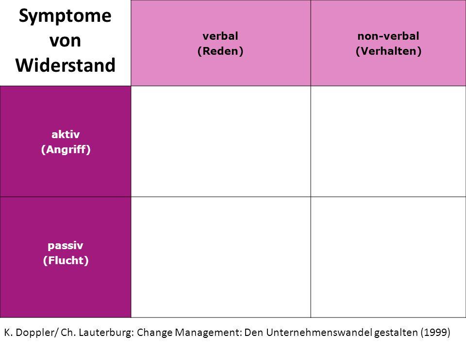 Symptome von Widerstand verbal (Reden) non-verbal (Verhalten) aktiv (Angriff) passiv (Flucht) K. Doppler/ Ch. Lauterburg: Change Management: Den Unter