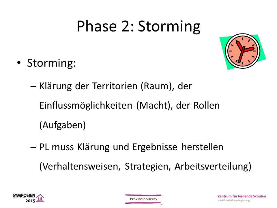 Phase 2: Storming Storming: – Klärung der Territorien (Raum), der Einflussmöglichkeiten (Macht), der Rollen (Aufgaben) – PL muss Klärung und Ergebniss