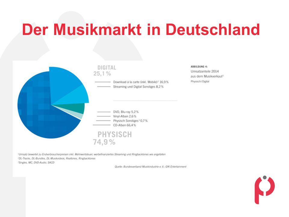 Der Musikmarkt in Deutschland