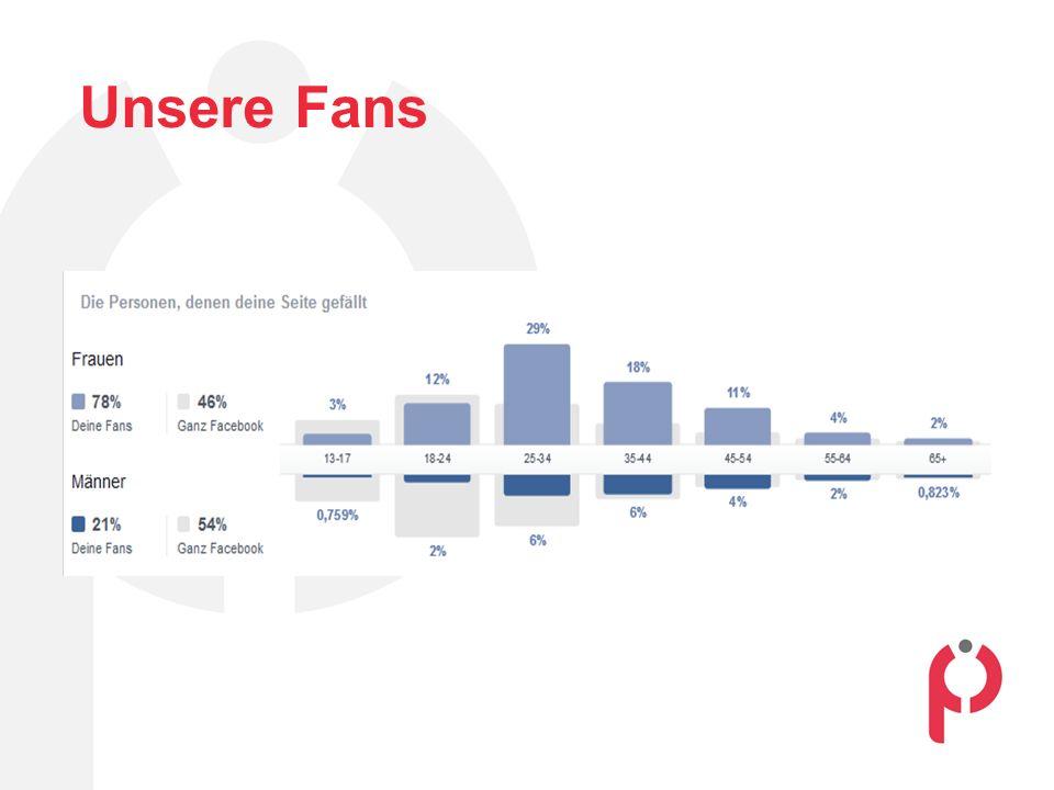 Facebook als Werbemittel Facebook Account seit 2010/2011 Erste Versuche mit Facebookwerbung in 2014 Eigene Beiträge können als Anzeige beworben werden Anzeigenpublikum eng definierbar