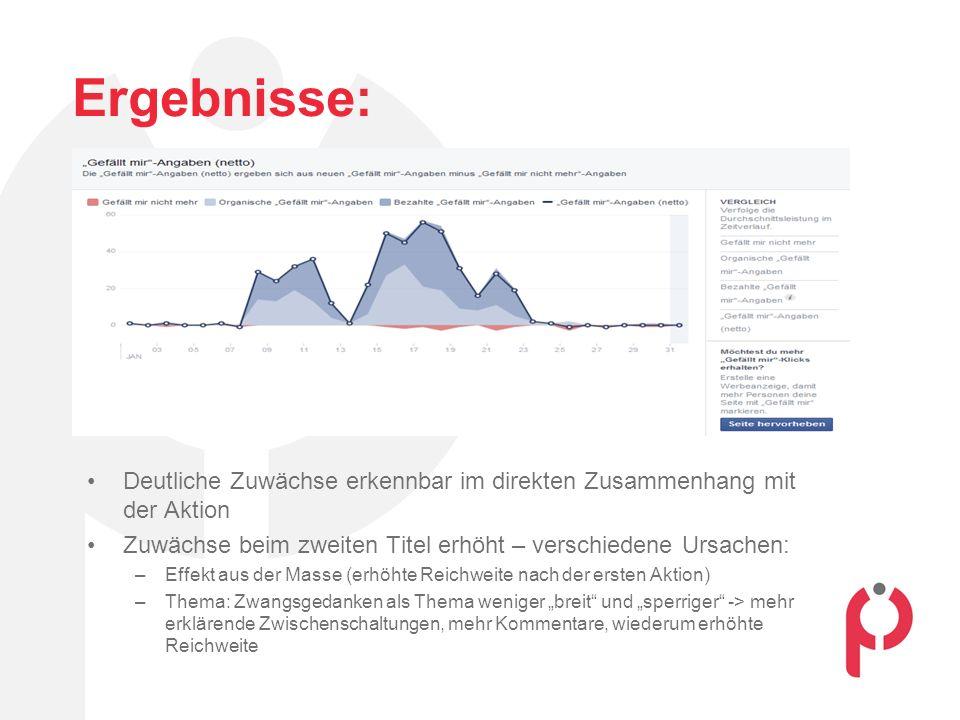 Ergebnisse: 263 neue Fans der Seite 159.953 Sichtkontakte 8.165 Clicks auf Anzeige => Durchklickrate lag somit bei 5,1 % 4.442 Beitragsinteraktionen (kommentieren, liken, teilen, Foto aufrufen) 191 Webseitenklicks