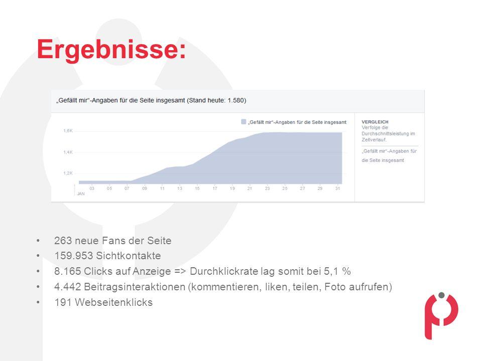 Ergebnisse: 263 neue Fans der Seite 159.953 Sichtkontakte 8.165 Clicks auf Anzeige => Durchklickrate lag somit bei 5,1 % 4.442 Beitragsinteraktionen (