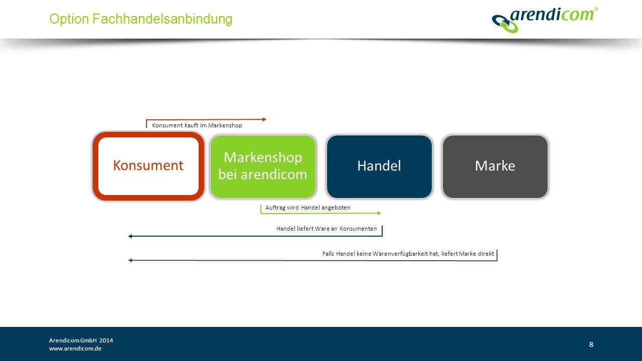 Konsument kauft im Markenshop Auftrag wird Handel angeboten Handel liefert Ware an Konsumenten Falls Handel keine Warenverfügbarkeit hat, liefert Marke direkt Option Fachhandelsanbindung Arendicom GmbH 2014 www.arendicom.de 8