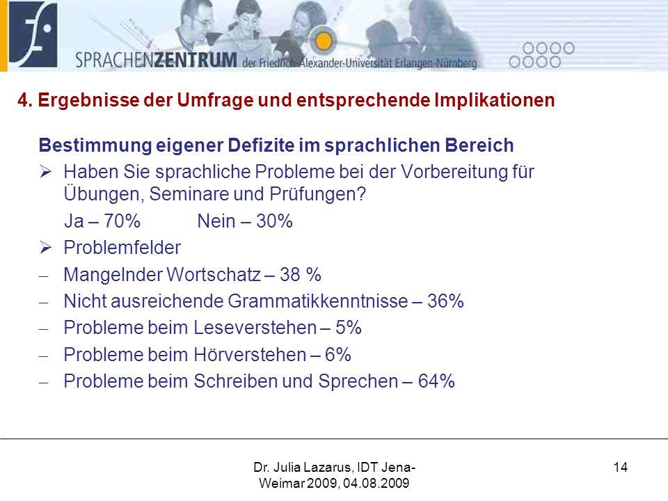 4. Ergebnisse der Umfrage und entsprechende Implikationen Bestimmung eigener Defizite im sprachlichen Bereich  Haben Sie sprachliche Probleme bei der