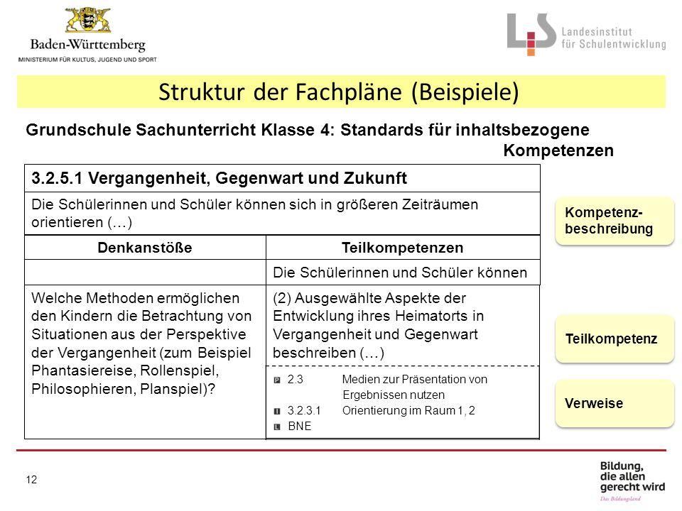 Struktur der Fachpläne (Beispiele) Grundschule Sachunterricht Klasse 4: Standards für inhaltsbezogene Kompetenzen 3.2.5.1 Vergangenheit, Gegenwart und