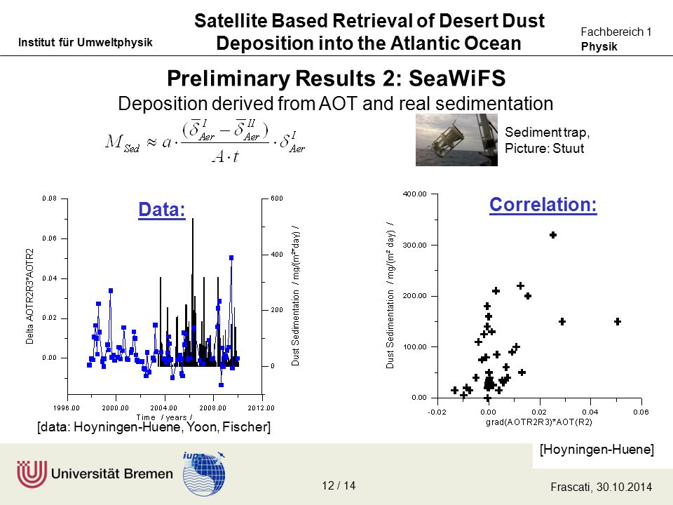 Physik Fachbereich 1 Institut für Umweltphysik Preliminary Results 2: SeaWiFS Satellite Based Retrieval of Desert Dust Deposition into the Atlantic Ocean [Hoyningen-Huene] [data: Hoyningen-Huene, Yoon, Fischer] Deposition derived from AOT and real sedimentation Sediment trap, Picture: Stuut Correlation: Data: Frascati, 30.10.2014 12 / 14