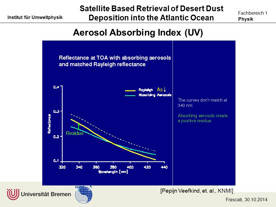 Physik Fachbereich 1 Institut für Umweltphysik Satellite Based Retrieval of Desert Dust Deposition into the Atlantic Ocean Aerosol Absorbing Index (UV) Frascati, 30.10.2014 [Pepijn Veefkind, et.