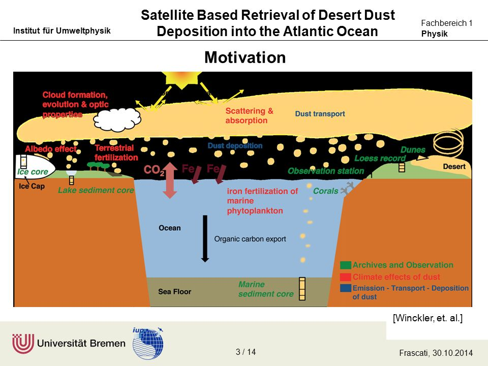 Physik Fachbereich 1 Institut für Umweltphysik Satellite Based Retrieval of Desert Dust Deposition into the Atlantic Ocean Motivation [Winckler, et.