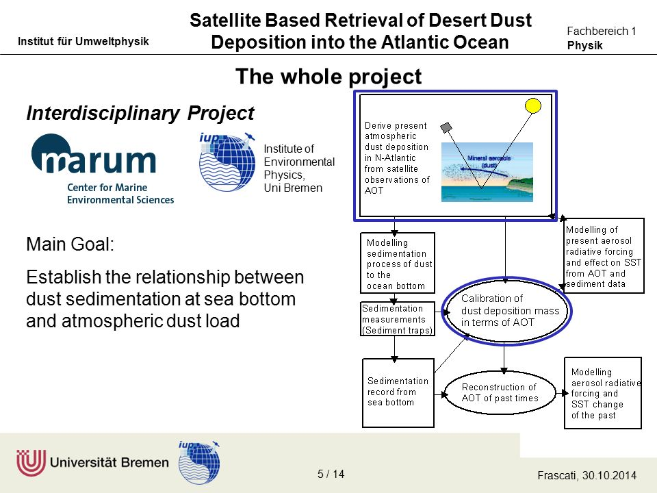 Physik Fachbereich 1 Institut für Umweltphysik Main Goal: Establish the relationship between dust sedimentation at sea bottom and atmospheric dust load The whole project Satellite Based Retrieval of Desert Dust Deposition into the Atlantic Ocean Interdisciplinary Project Institute of Environmental Physics, Uni Bremen Frascati, 30.10.2014 5 / 14