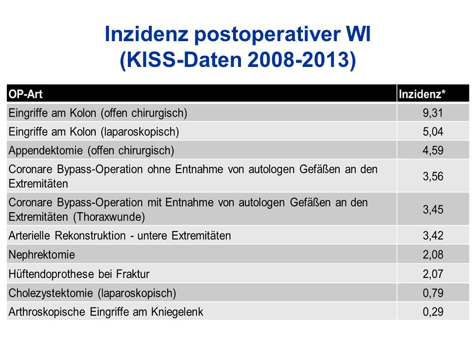 Inzidenz postoperativer WI (KISS-Daten 2008-2013)