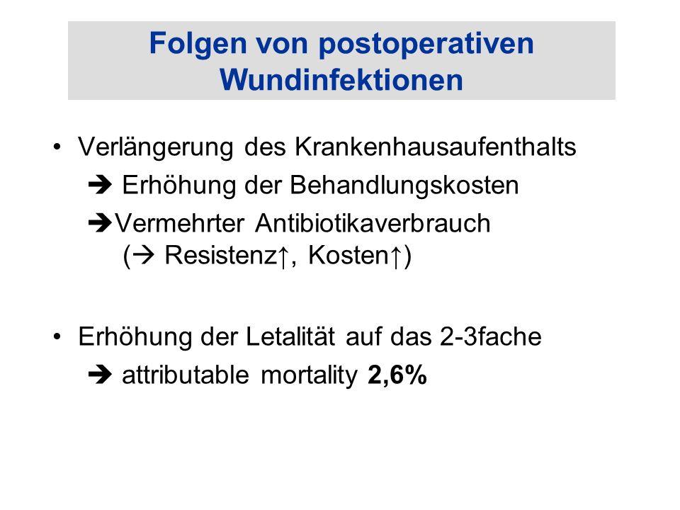 Folgen von postoperativen Wundinfektionen Verlängerung des Krankenhausaufenthalts  Erhöhung der Behandlungskosten  Vermehrter Antibiotikaverbrauch (