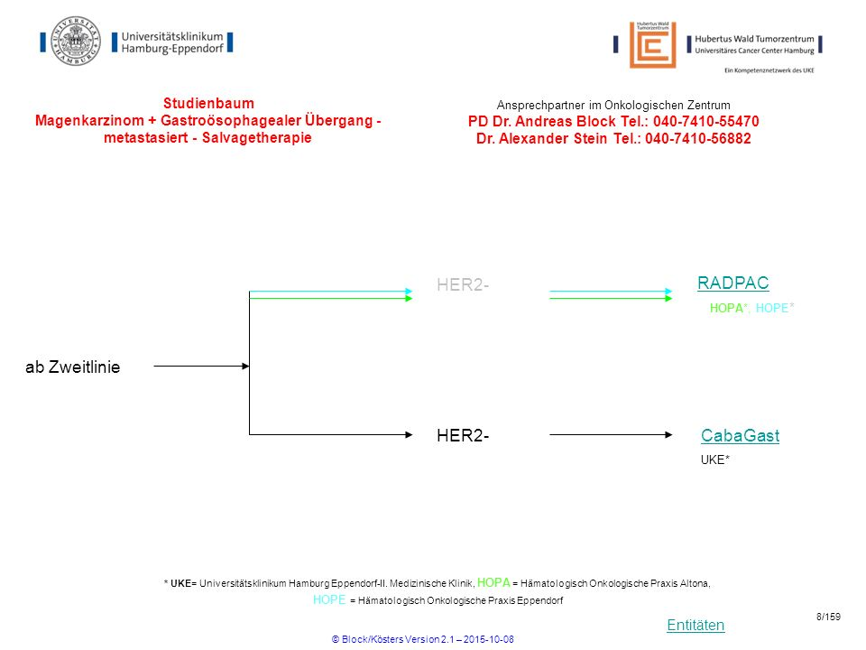 Entitäten Studienbaum Magenkarzinom + Gastroösophagealer Übergang - metastasiert - Salvagetherapie CabaGast HER2- ab Zweitlinie RADPAC HER2- HOPA*, HO
