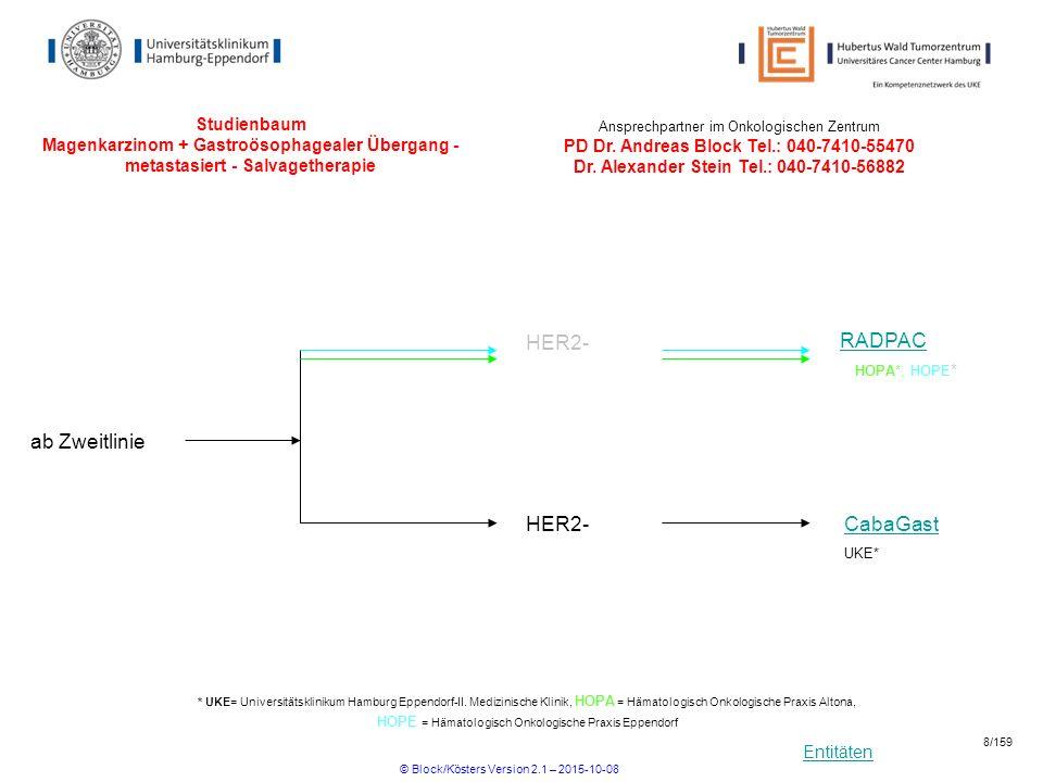 Entitäten Pankreas Medac Gemcitabin versus Mitomycin versus Gemcitabin/Mytomycin bei Patienten mit fortgeschrittenem Pankreascarcinom, Randomisierte Phase II-Studie R Beginn18.02.2004Ende 12/2013 Ansprechpartner UKE: PIProf.