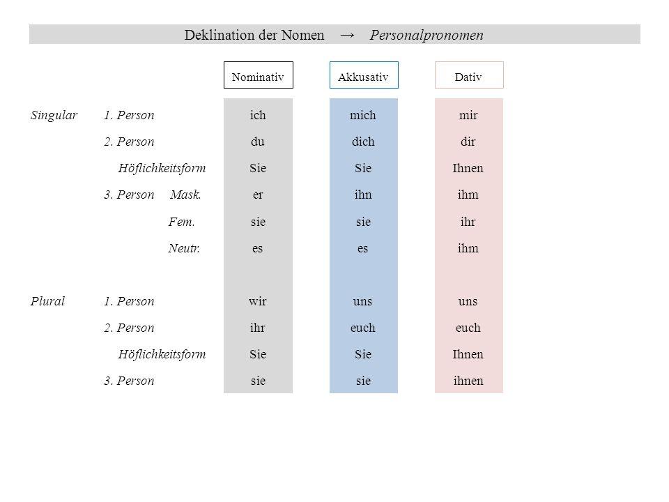 Deklination der Nomen → Possessivpronomen 1.Person 2.