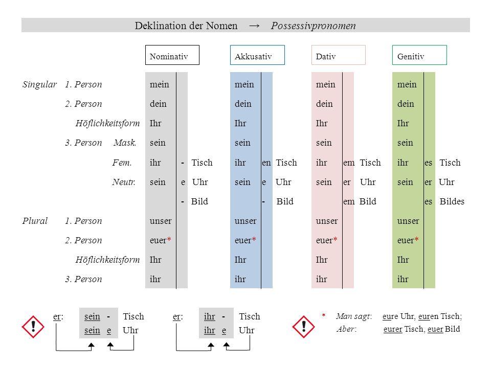Deklination der Nomen → Ordinalzahlen Nominativ→ mask.