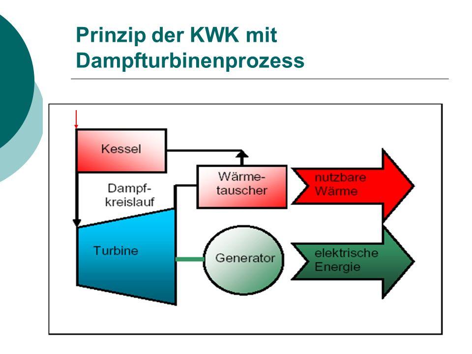 Prinzip der KWK mit Dampfturbinenprozess