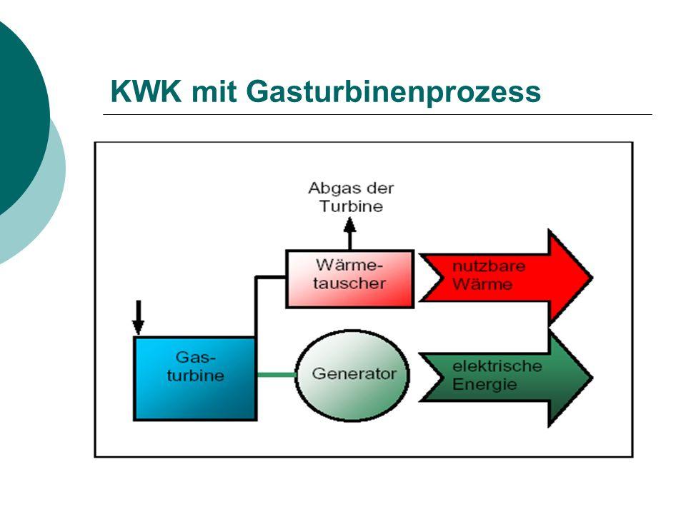KWK mit Gasturbinenprozess