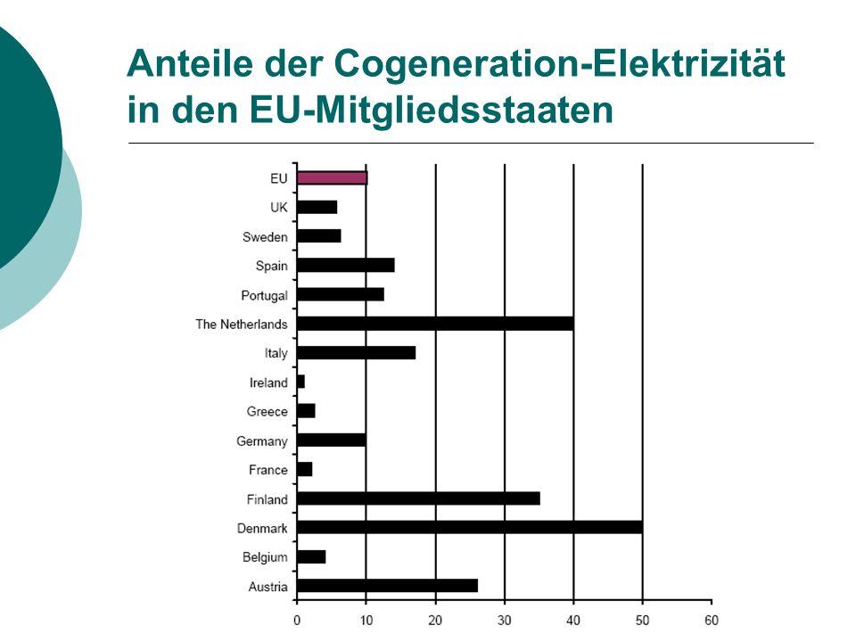 Anteile der Cogeneration-Elektrizität in den EU-Mitgliedsstaaten