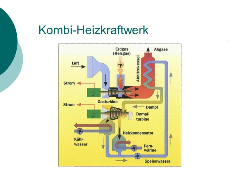 Kombi-Heizkraftwerk