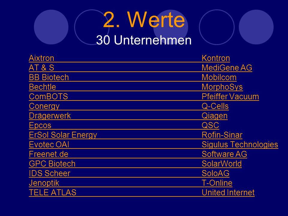 2. Werte 30 Unternehmen AixtronAixtronKontron AT & SAT & SMediGene AG BB BiotechBB BiotechMobilcom BechtleBechtleMorphoSys ComBOTSComBOTSPfeiffer Vacu
