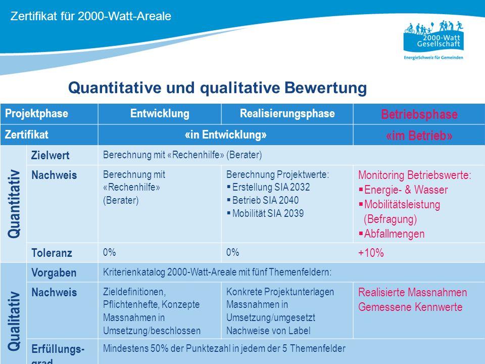 4 Quantitative und qualitative Bewertung Zertifikat für 2000-Watt-Areale ProjektphaseEntwicklungRealisierungsphase Betriebsphase Zertifikat«in Entwick