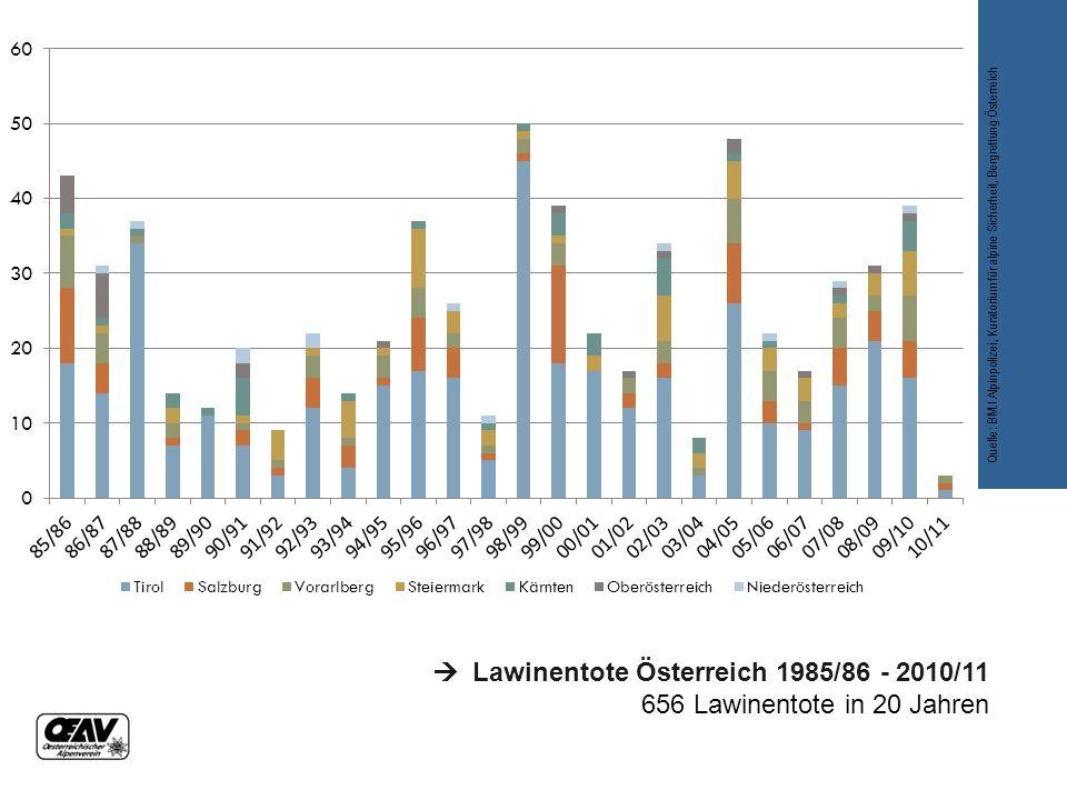  Lawinentote Österreich 1985/86 - 2010/11 656 Lawinentote in 20 Jahren Quelle: BM.I Alpinpolizei, Kuratorium für alpine Sicherheit, Bergrettung Österreich