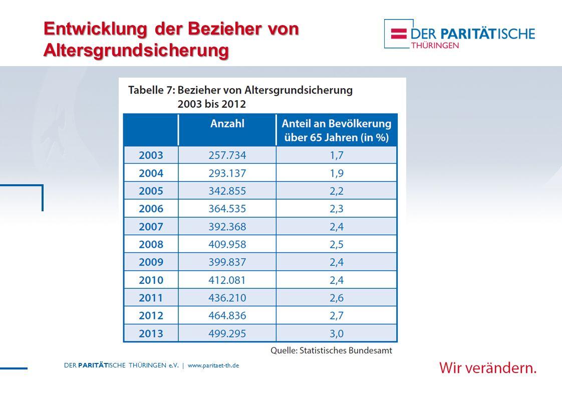 Entwicklung der Bezieher von Altersgrundsicherung DER PARITÄTISCHE THÜRINGEN e.V. | www.paritaet-th.de