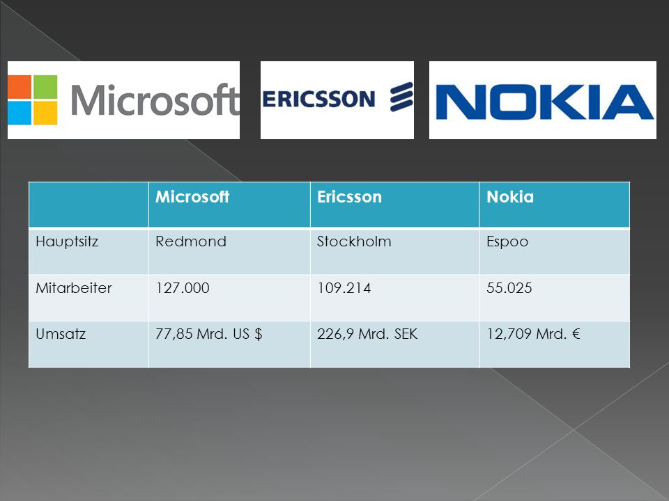 MicrosoftEricssonNokia HauptsitzRedmondStockholmEspoo Mitarbeiter127.000109.21455.025 Umsatz77,85 Mrd.