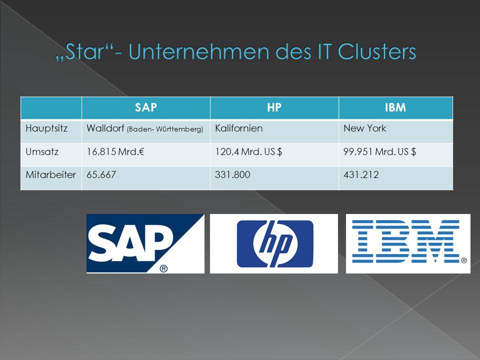 SAPHPIBM HauptsitzWalldorf (Baden- Württemberg) KalifornienNew York Umsatz16,815 Mrd.€120,4 Mrd.