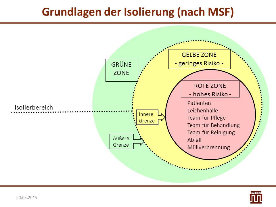Grundlagen der Isolierung (nach MSF) ROTE ZONE - hohes Risiko - GELBE ZONE - geringes Risiko - Patienten Leichenhalle Team für Pflege Team für Behandl