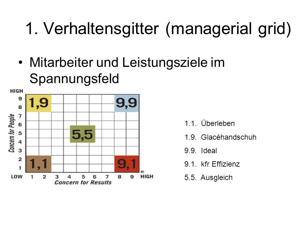 1. Verhaltensgitter (managerial grid) Mitarbeiter und Leistungsziele im Spannungsfeld 1.1. Überleben 1.9. Glacéhandschuh 9.9. Ideal 9.1. kfr Effizienz