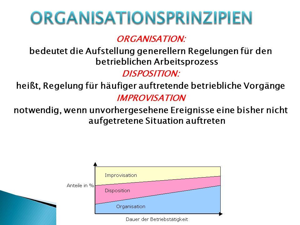 ORGANISATION: bedeutet die Aufstellung generellern Regelungen für den betrieblichen Arbeitsprozess DISPOSITION: heißt, Regelung für häufiger auftreten