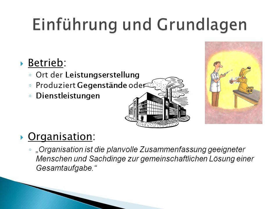 """ Betrieb: ◦ Ort der Leistungserstellung ◦ Produziert Gegenstände oder ◦ Dienstleistungen  Organisation: ◦ """"Organisation ist die planvolle Zusammenfa"""