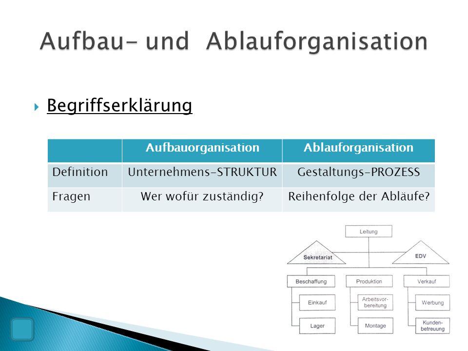  Begriffserklärung AufbauorganisationAblauforganisation DefinitionUnternehmens-STRUKTURGestaltungs-PROZESS FragenWer wofür zuständig?Reihenfolge der