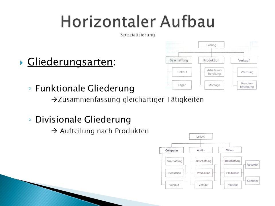  Gliederungsarten: ◦ Funktionale Gliederung  Zusammenfassung gleichartiger Tätigkeiten ◦ Divisionale Gliederung  Aufteilung nach Produkten