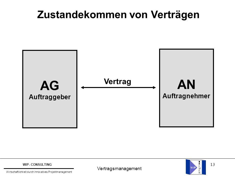 13 Vertragsmanagement WIP- CONSULTING Wirtschaftlichkeit durch innovatives Projektmanagement Zustandekommen von Verträgen AG Auftraggeber AN Auftragne
