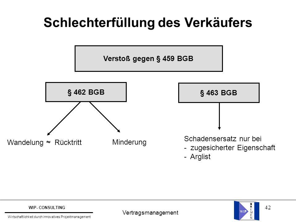 42 Schlechterfüllung des Verkäufers Vertragsmanagement WIP- CONSULTING Wirtschaftlichkeit durch innovatives Projektmanagement Verstoß gegen § 459 BGB