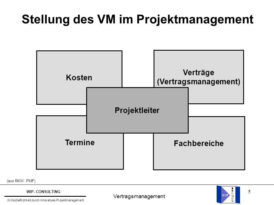 5 Vertragsmanagement WIP- CONSULTING Wirtschaftlichkeit durch innovatives Projektmanagement Stellung des VM im Projektmanagement Kosten Termine Fachbe